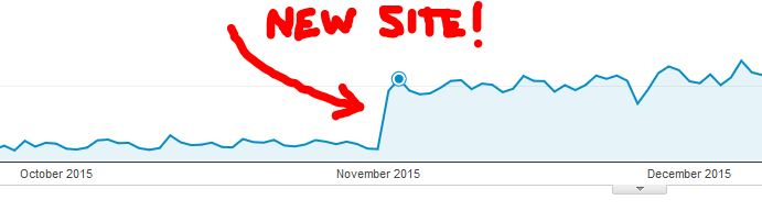2015 BHP Medical Website Design Makeover Bumped Traffic over 200%